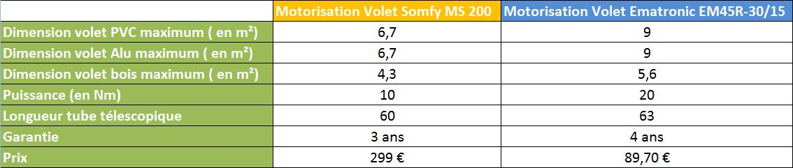Comparatif Somfy M200 / Ematronic EM45R/30-15